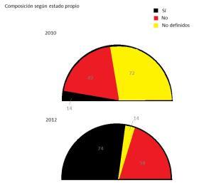 Gráfico independentistas